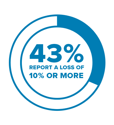 With 43% of organizations surveyed reporting a loss of more than 10% of their revenue to leakage