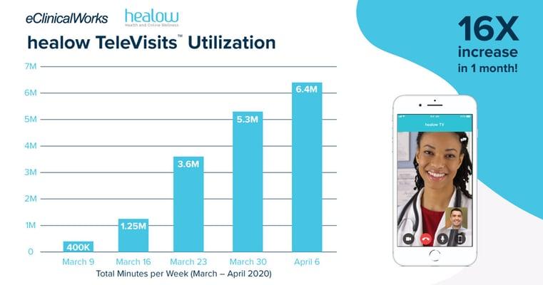 healow-televisits-utilization-bar-graph-20200423