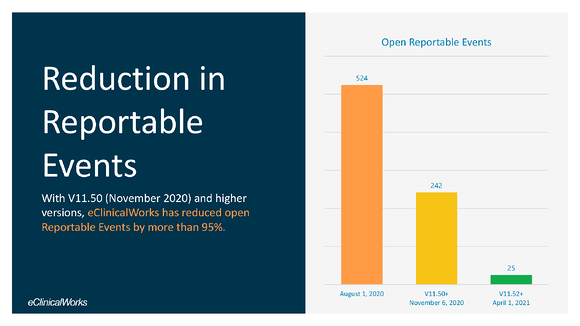Reduction in Reportable Events Graph- Blog Image
