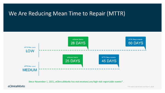 We Are Reducing Mean Time to Repair (MTTR) Chart