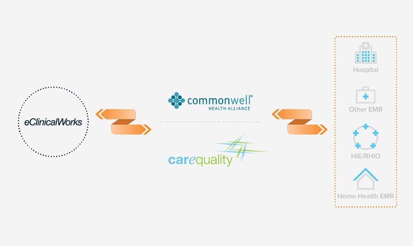 Interoperability Commonwell.Carequality.Graphic_FB