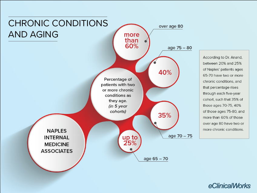 Chronic-Care-Naples-Infographic.png