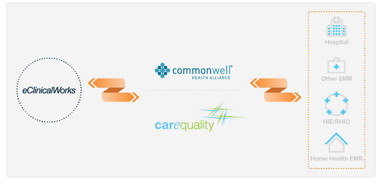 Interoperability Commonwell Carequality Graphic copy.png