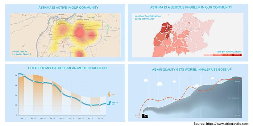 asthma-sufferers-airlouisville-data