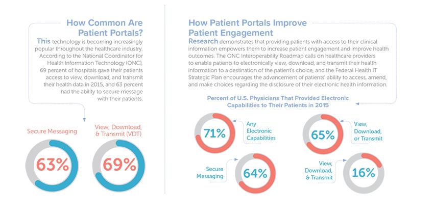 Trillium-Patient-Portal-Infographic-848x424.png