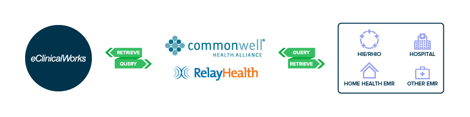 interoperability-CommonWell2