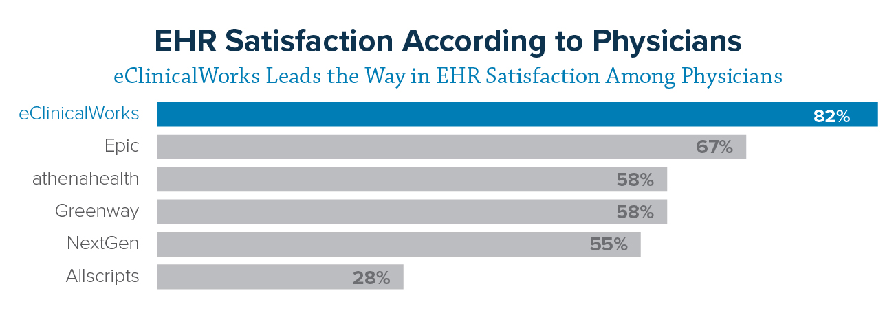 ehr-satisfaction-according-to-physicians-01