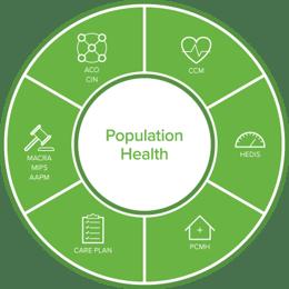 pop-health-wheel