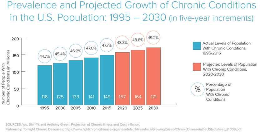Bluestone_Percentage-of-Chronic-Illness_848x424.png