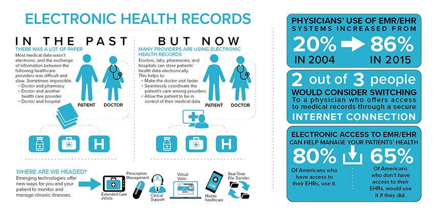 Granger_Medical_EMR_Infographic.png