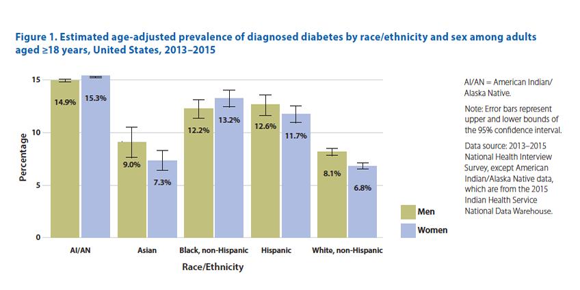 cdc-diabetes-statistics.png