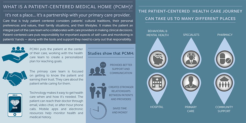 PCMH-Infographic-848x424.png
